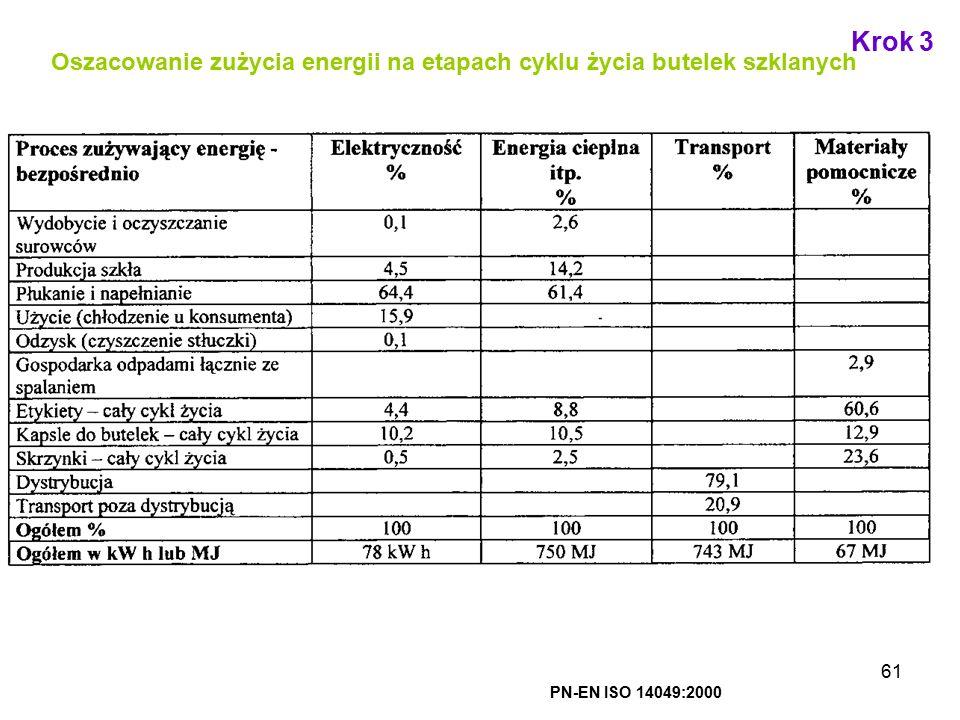 61 Oszacowanie zużycia energii na etapach cyklu życia butelek szklanych PN-EN ISO 14049:2000 Krok 3