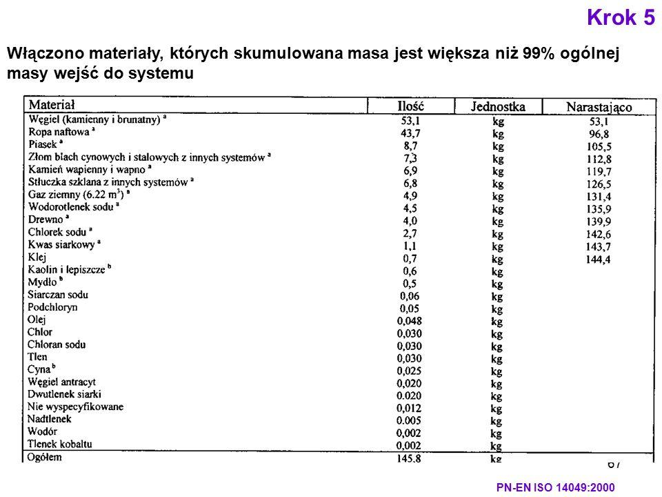 67 Włączono materiały, których skumulowana masa jest większa niż 99% ogólnej masy wejść do systemu Krok 5 PN-EN ISO 14049:2000