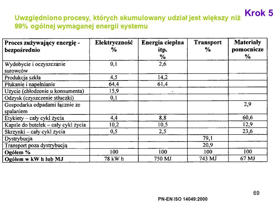 69 Uwzględniono procesy, których skumulowany udział jest większy niż 99% ogólnej wymaganej energii systemu PN-EN ISO 14049:2000 Krok 5