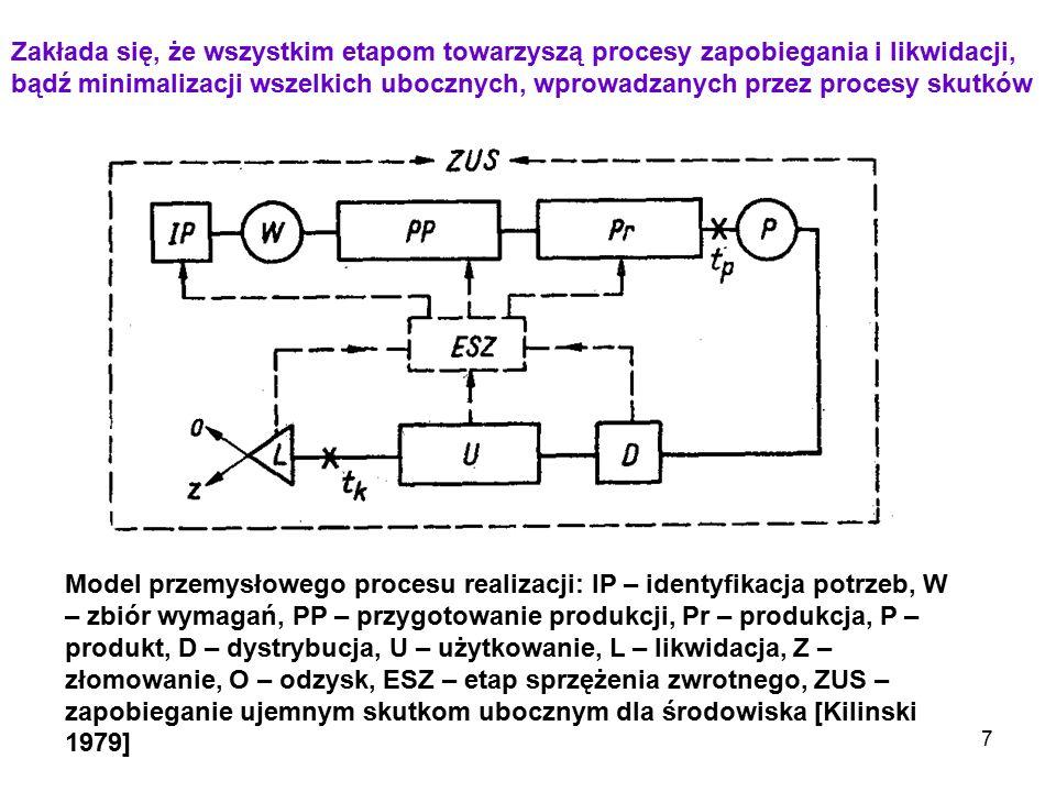 7 Model przemysłowego procesu realizacji: IP – identyfikacja potrzeb, W – zbiór wymagań, PP – przygotowanie produkcji, Pr – produkcja, P – produkt, D
