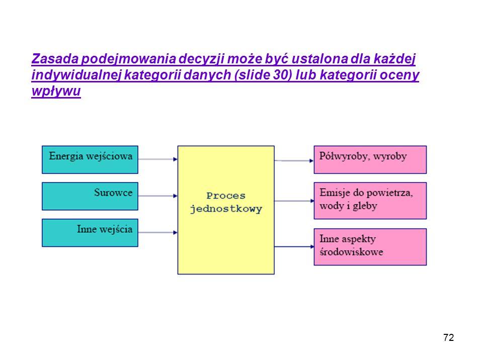 72 Zasada podejmowania decyzji może być ustalona dla każdej indywidualnej kategorii danych (slide 30) lub kategorii oceny wpływu