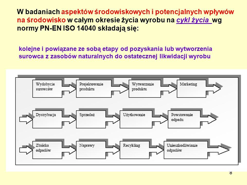 8 kolejne i powiązane ze sobą etapy od pozyskania lub wytworzenia surowca z zasobów naturalnych do ostatecznej likwidacji wyrobu W badaniach aspektów