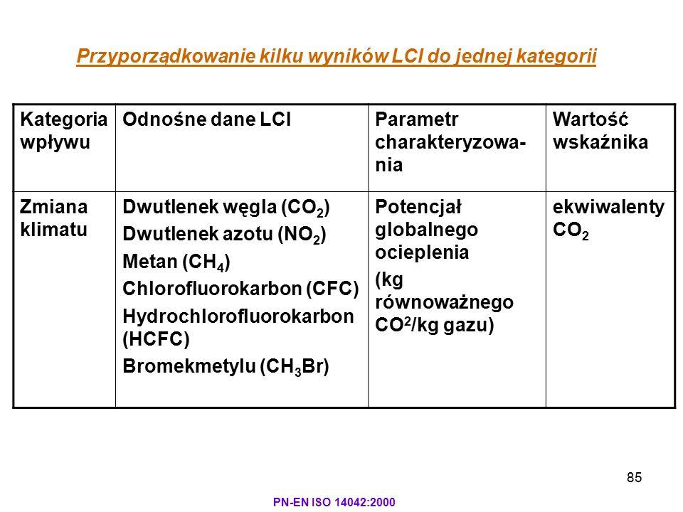 85 PN-EN ISO 14042:2000 Kategoria wpływu Odnośne dane LCIParametr charakteryzowa- nia Wartość wskaźnika Zmiana klimatu Dwutlenek węgla (CO 2 ) Dwutlen