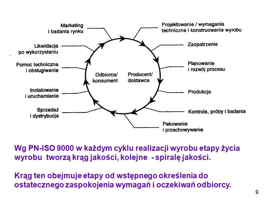 9 Wg PN-ISO 9000 w każdym cyklu realizacji wyrobu etapy życia wyrobu tworzą krąg jakości, kolejne - spiralę jakości. Krąg ten obejmuje etapy od wstępn