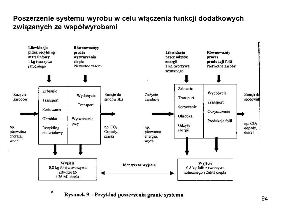 94 Poszerzenie systemu wyrobu w celu włączenia funkcji dodatkowych związanych ze współwyrobami