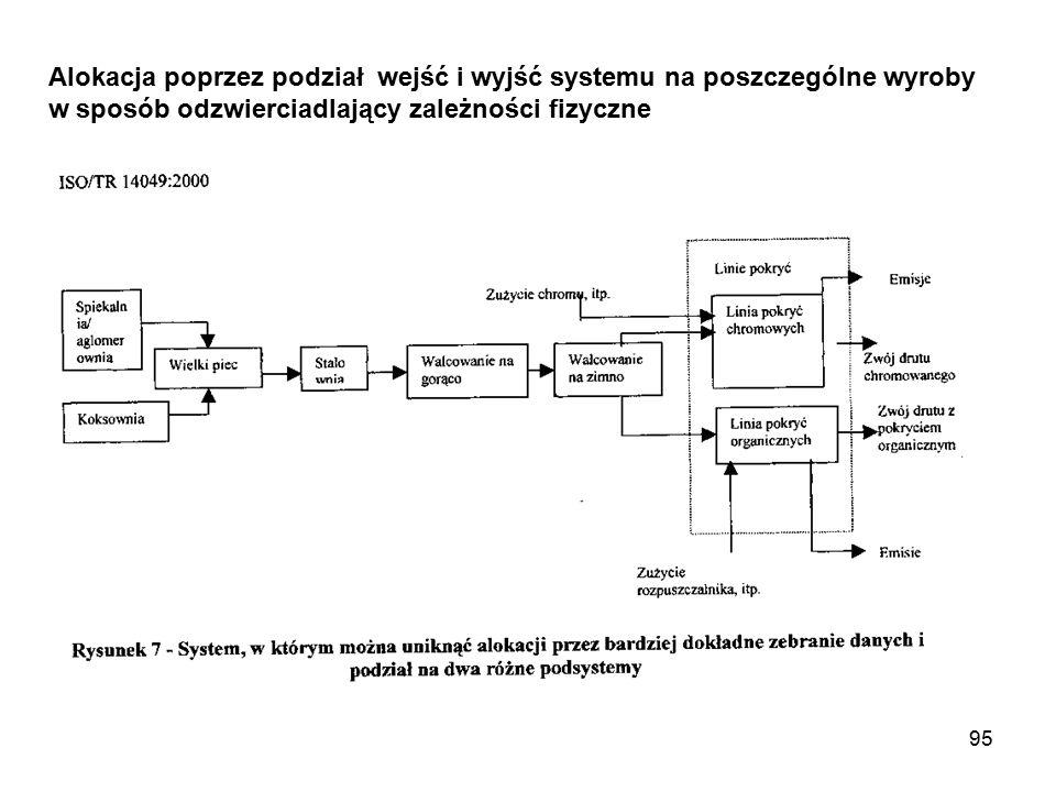 95 Alokacja poprzez podział wejść i wyjść systemu na poszczególne wyroby w sposób odzwierciadlający zależności fizyczne