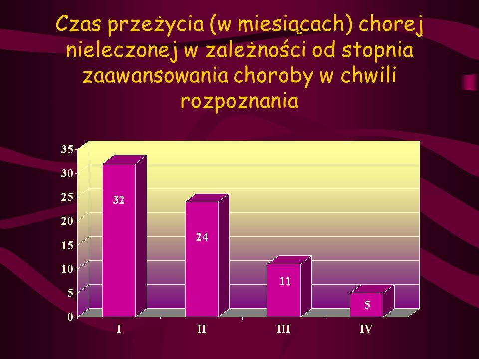 Czas przeżycia (w miesiącach) chorej nieleczonej w zależności od stopnia zaawansowania choroby w chwili rozpoznania