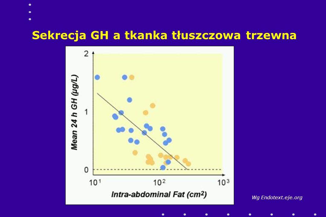 Sekrecja GH a tkanka tłuszczowa trzewna Wg Endotext.eje.org