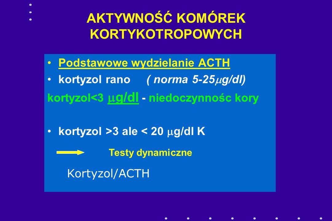 AKTYWNOŚĆ KOMÓREK KORTYKOTROPOWYCH Podstawowe wydzielanie ACTH kortyzol rano ( norma 5-25  g/dl) kortyzol<3  g/dl - niedoczynnośc kory kortyzol >3 a