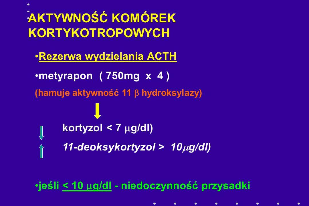Rezerwa wydzielania ACTH metyrapon ( 750mg x 4 ) (hamuje aktywność 11  hydroksylazy) kortyzol < 7  g/dl) 11-deoksykortyzol > 10  g/dl) jeśli < 10 