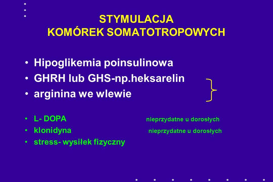 STYMULACJA KOMÓREK SOMATOTROPOWYCH Hipoglikemia poinsulinowa GHRH lub GHS-np.heksarelin arginina we wlewie L- DOPA nieprzydatne u dorosłych klonidyna