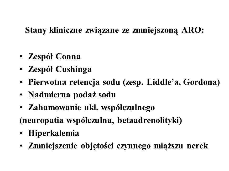 Stany kliniczne związane ze zmniejszoną ARO: Zespół Conna Zespół Cushinga Pierwotna retencja sodu (zesp.