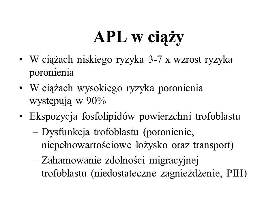 APL w ciąży W ciążach niskiego ryzyka 3-7 x wzrost ryzyka poronienia W ciążach wysokiego ryzyka poronienia występują w 90% Ekspozycja fosfolipidów powierzchni trofoblastu –Dysfunkcja trofoblastu (poronienie, niepełnowartościowe łożysko oraz transport) –Zahamowanie zdolności migracyjnej trofoblastu (niedostateczne zagnieżdżenie, PIH)
