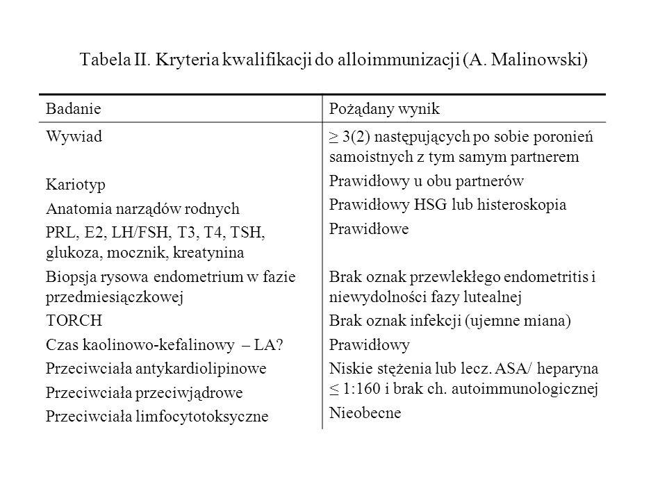 Tabela II. Kryteria kwalifikacji do alloimmunizacji (A.
