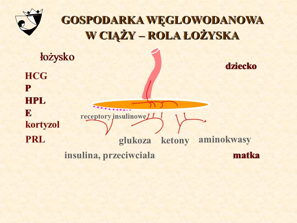 CUKRZYCA A CIĄŻA Aneta Malinowska-Polubiec II Katedra i Klinika Położnictwa i Ginekologii