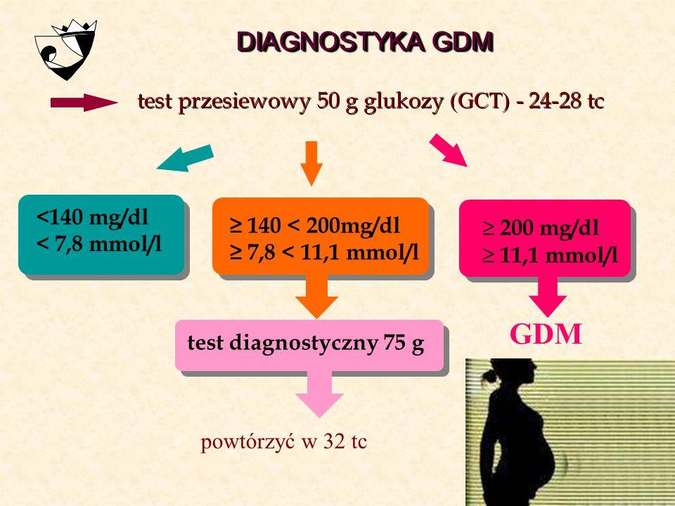≥ 140 < 200mg/dl ≥ 7,8 < 11,1 mmol/l test diagnostyczny 75 g <140 mg/dl < 7,8 mmol/l powtórzyć w 32 tc DIAGNOSTYKA GDM test przesiewowy 50 g glukozy (