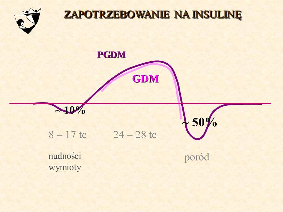 wpływ ciąży na przebieg cukrzycy??? wpływ cukrzycy na przebieg ciąży???