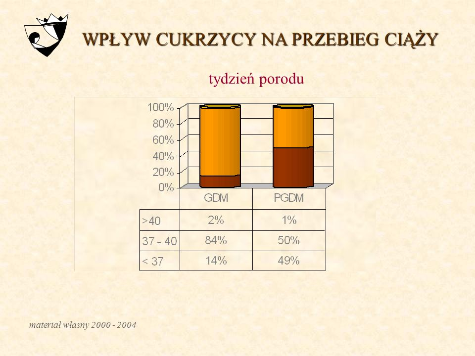 NADCIŚNIENIE TĘTNICZE / PGDM ciśnienie skurczowe 120 – 130 mmHg ciśnienie rozkurczowe 70 – 80 mmHg Leki: α-metyldopa, nifedypina, β-blokery, dihydrala
