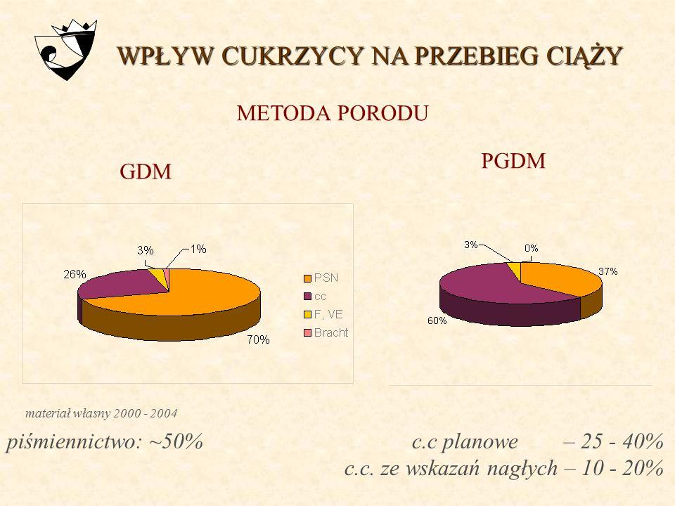 materiał własny 2000 - 2004 WPŁYW CUKRZYCY NA PRZEBIEG CIĄŻY tydzień porodu
