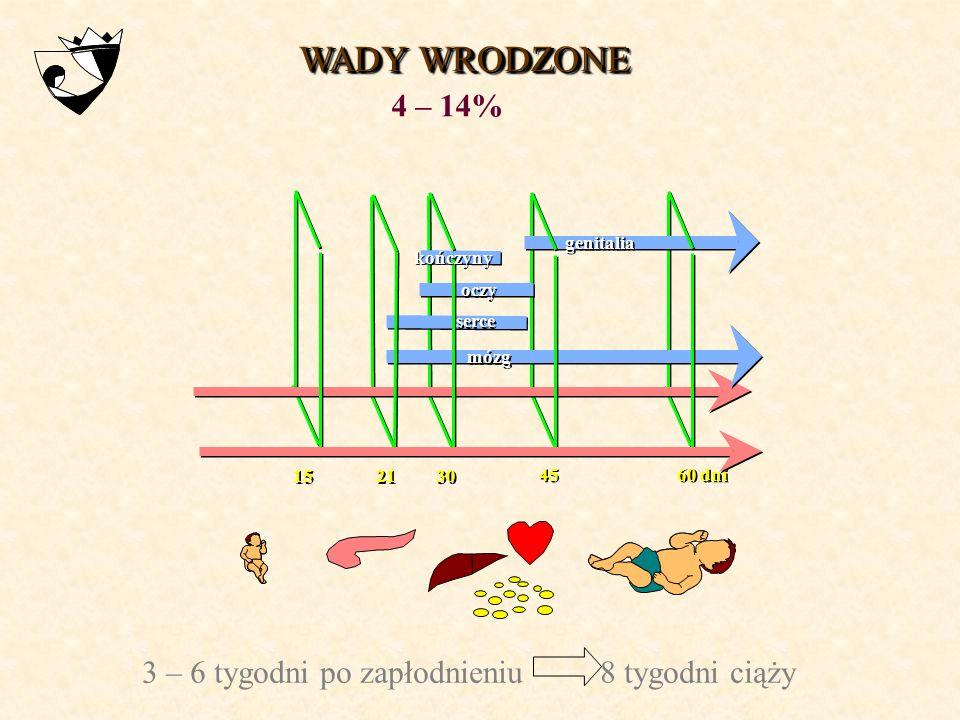 WADY WRODZONE GDMPGDM 3,7%9% materiał własny 2000 - 2004 piśmiennictwo: cukrzyca1,5 – 6,5%2,7 – 16,8% populacja ogólna:2 – 3%