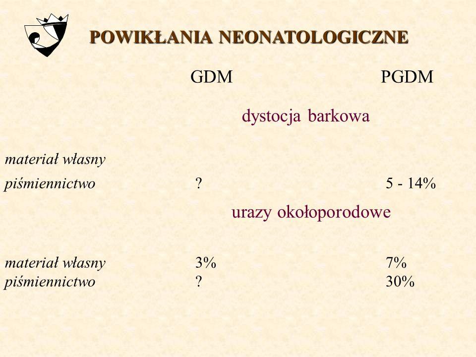 GDM n=1853 PGDM n=132 POWIKŁANIA NEONATOLOGICZNE materiał własny 2000 - 2004