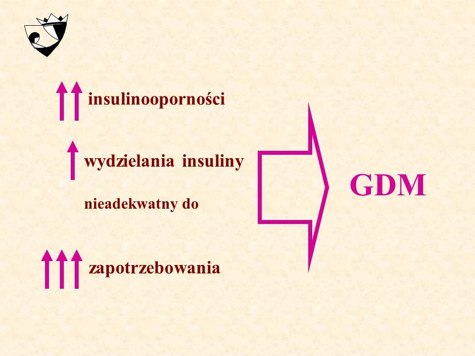 INSULINOOPORNOŚĆ W CIĄŻY  na poziomie wątroby – zmniejszenie hamującego wpływu insuliny na przemianę glukozy w glikogen:  glikogenolizy  obwodowa -