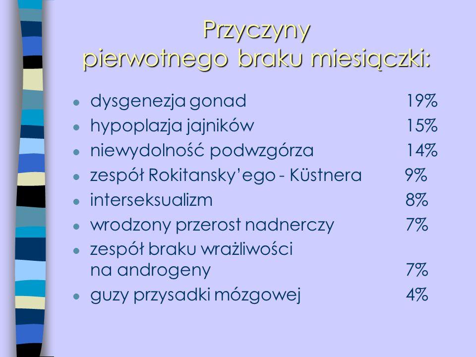 Przyczyny pierwotnego braku miesiączki: l dysgenezja gonad19% l hypoplazja jajników15% l niewydolność podwzgórza14% l zespół Rokitansky'ego - Küstnera