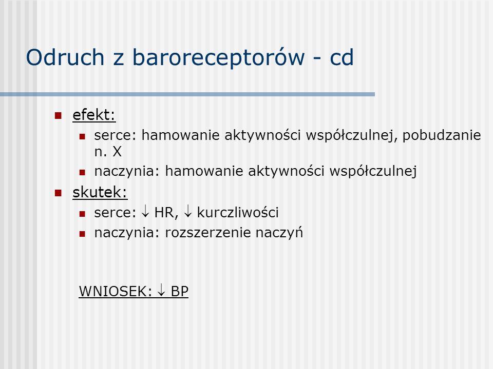 Odruch z baroreceptorów - cd efekt: serce: hamowanie aktywności współczulnej, pobudzanie n.