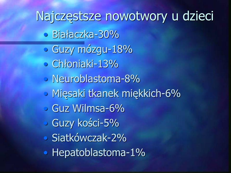 Najczęstsze nowotwory u dzieci Białaczka-30%Białaczka-30% Guzy mózgu-18%Guzy mózgu-18% Chłoniaki-13%Chłoniaki-13% Neuroblastoma-8%Neuroblastoma-8% Mięsaki tkanek miękkich-6%Mięsaki tkanek miękkich-6% Guz Wilmsa-6%Guz Wilmsa-6% Guzy kości-5%Guzy kości-5% Siatkówczak-2%Siatkówczak-2% Hepatoblastoma-1%Hepatoblastoma-1%