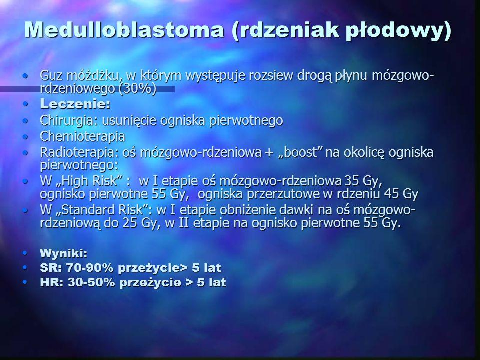 Medulloblastoma (rdzeniak płodowy) Guz móżdżku, w którym występuje rozsiew drogą płynu mózgowo- rdzeniowego (30%)Guz móżdżku, w którym występuje rozsi