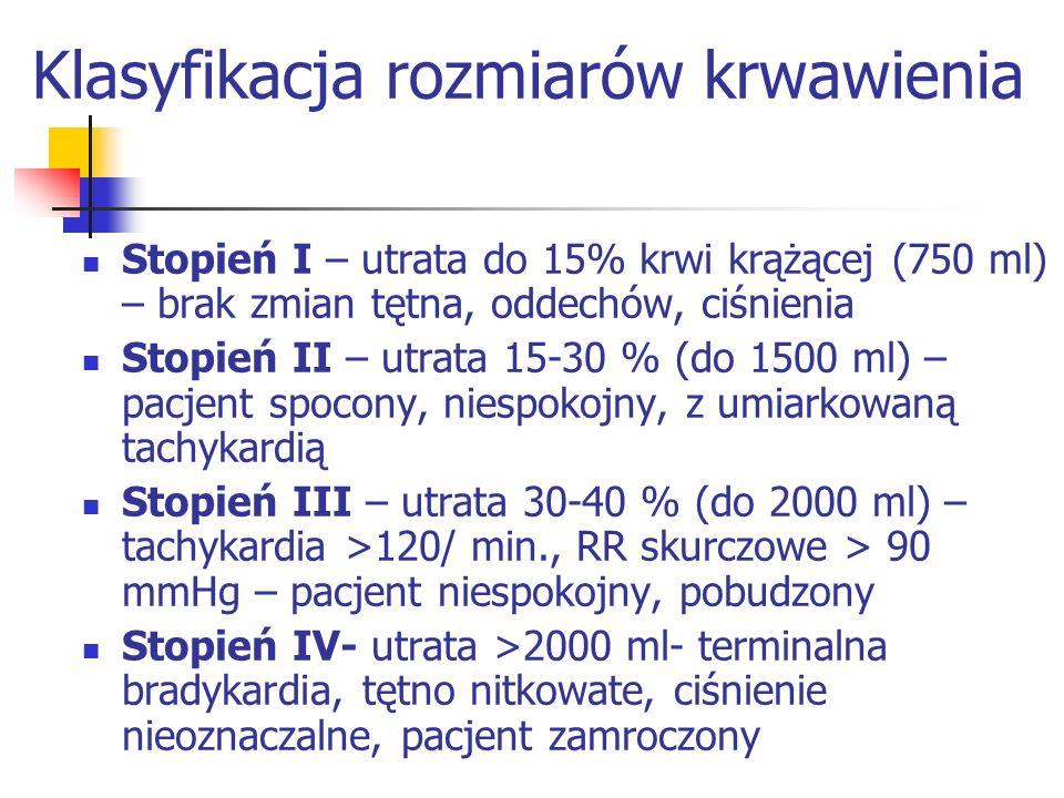 Klasyfikacja rozmiarów krwawienia Stopień I – utrata do 15% krwi krążącej (750 ml) – brak zmian tętna, oddechów, ciśnienia Stopień II – utrata 15-30 % (do 1500 ml) – pacjent spocony, niespokojny, z umiarkowaną tachykardią Stopień III – utrata 30-40 % (do 2000 ml) – tachykardia >120/ min., RR skurczowe > 90 mmHg – pacjent niespokojny, pobudzony Stopień IV- utrata >2000 ml- terminalna bradykardia, tętno nitkowate, ciśnienie nieoznaczalne, pacjent zamroczony