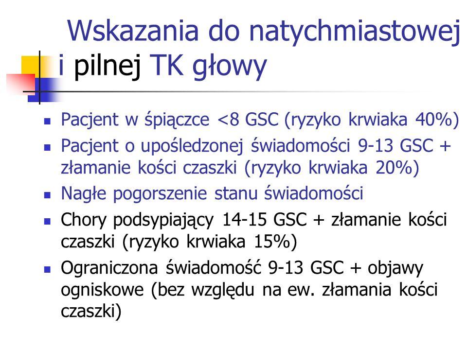 Wskazania do natychmiastowej i pilnej TK głowy Pacjent w śpiączce <8 GSC (ryzyko krwiaka 40%) Pacjent o upośledzonej świadomości 9-13 GSC + złamanie kości czaszki (ryzyko krwiaka 20%) Nagłe pogorszenie stanu świadomości Chory podsypiający 14-15 GSC + złamanie kości czaszki (ryzyko krwiaka 15%) Ograniczona świadomość 9-13 GSC + objawy ogniskowe (bez względu na ew.