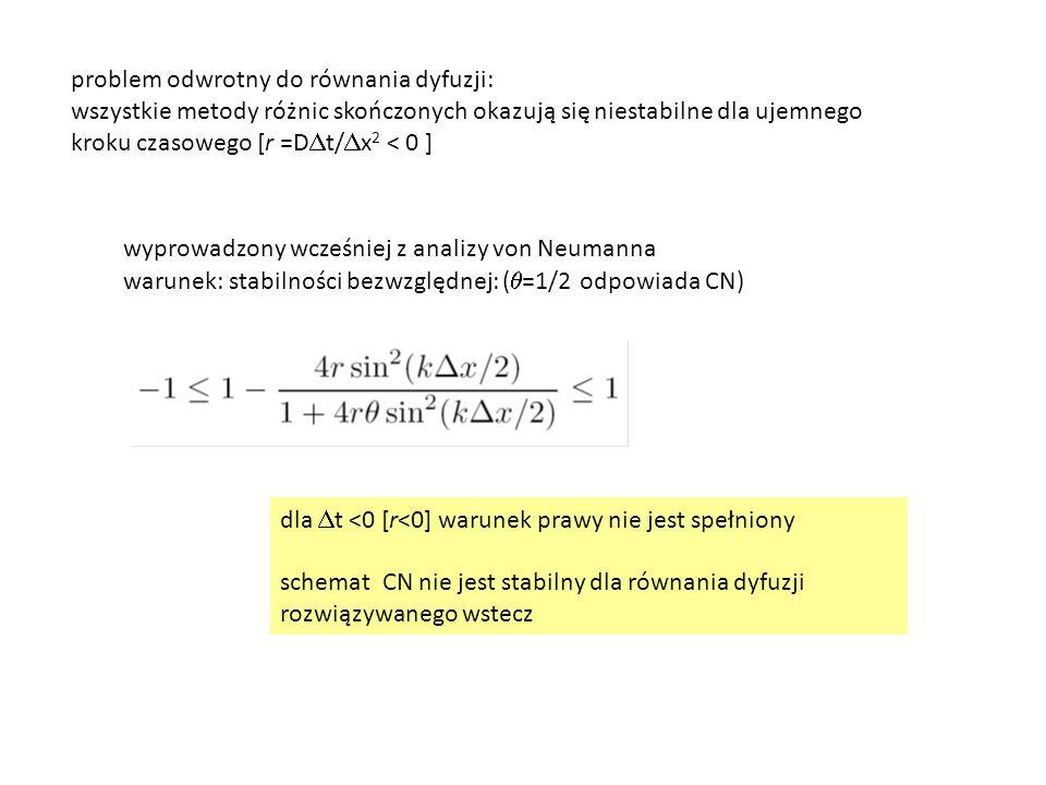 problem odwrotny do równania dyfuzji: wszystkie metody różnic skończonych okazują się niestabilne dla ujemnego kroku czasowego [r =D  t/  x 2 < 0 ]