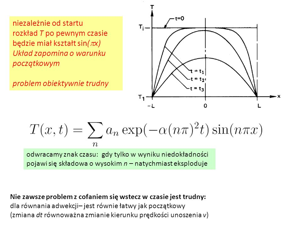 niezależnie od startu rozkład T po pewnym czasie będzie miał kształt sin( p x) Układ zapomina o warunku początkowym problem obiektywnie trudny odwraca