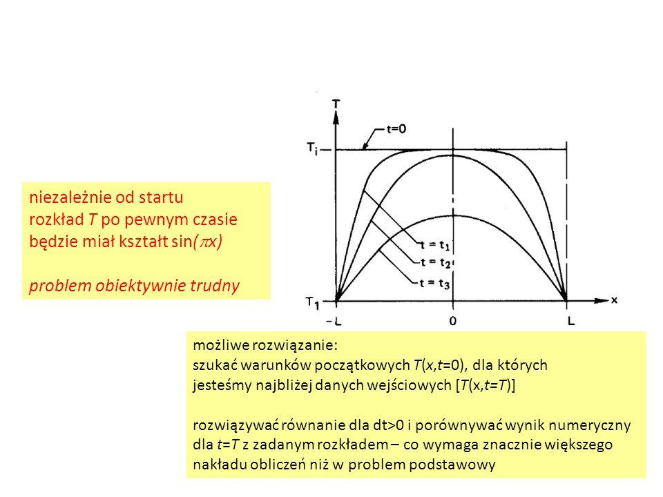 możliwe rozwiązanie: szukać warunków początkowych T(x,t=0), dla których jesteśmy najbliżej danych wejściowych [T(x,t=T)] rozwiązywać równanie dla dt>0