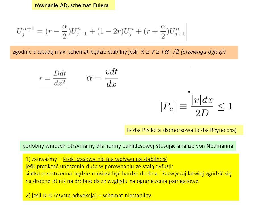 zgodnie z zasadą max: schemat będzie stabilny jeśli ½  r  |  /2 (przewaga dyfuzji) liczba Peclet'a (komórkowa liczba Reynoldsa) podobny wniosek