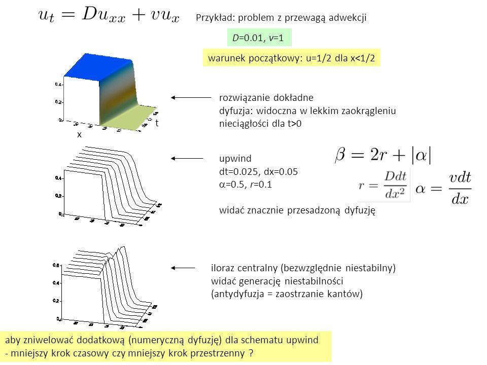 Przykład: problem z przewagą adwekcji D=0.01, v=1 warunek początkowy: u=1/2 dla x<1/2 rozwiązanie dokładne dyfuzja: widoczna w lekkim zaokrągleniu nie
