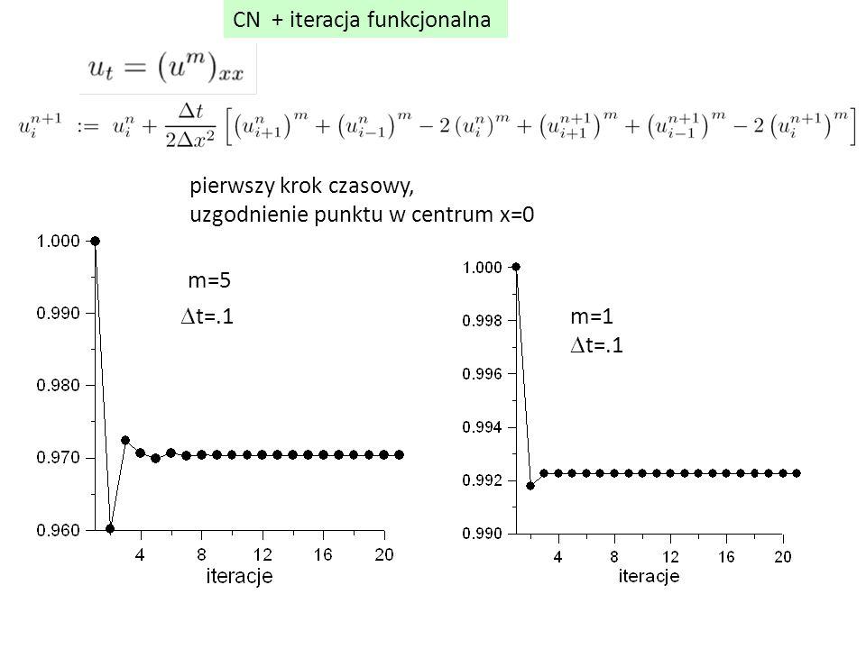 CN + iteracja funkcjonalna pierwszy krok czasowy, uzgodnienie punktu w centrum x=0  t=.1 m=5 m=1  t=.1