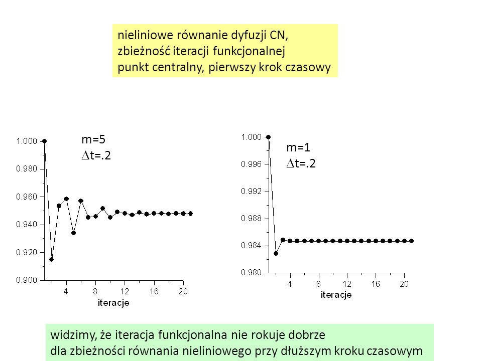 m=5  t=.2 nieliniowe równanie dyfuzji CN, zbieżność iteracji funkcjonalnej punkt centralny, pierwszy krok czasowy m=1  t=.2 widzimy, że iteracja fun