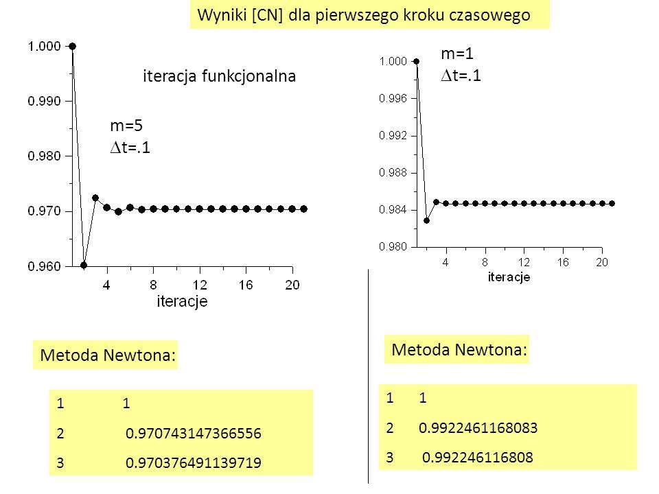 Wyniki [CN] dla pierwszego kroku czasowego m=5  t=.1 iteracja funkcjonalna 1 2 0.970743147366556 3 0.970376491139719 Metoda Newtona: m=1  t=.1 1 20.
