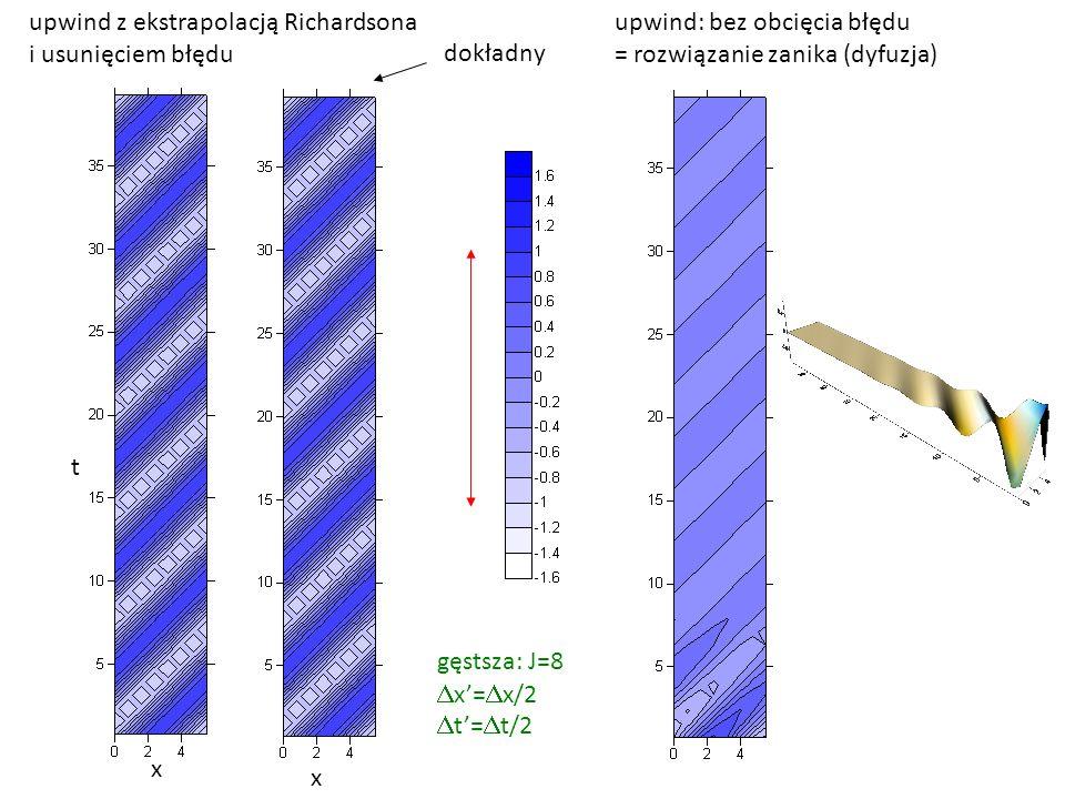 x x t upwind z ekstrapolacją Richardsona i usunięciem błędu dokładny gęstsza: J=8  x'=  x/2  t'=  t/2 upwind: bez obcięcia błędu = rozwiązanie zan
