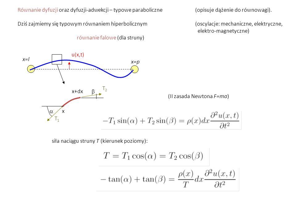 Równanie dyfuzji oraz dyfuzji-adwekcji – typowe paraboliczne (opisuje dążenie do równowagi). Dziś zajmiemy się typowym równaniem hiperbolicznym (oscyl