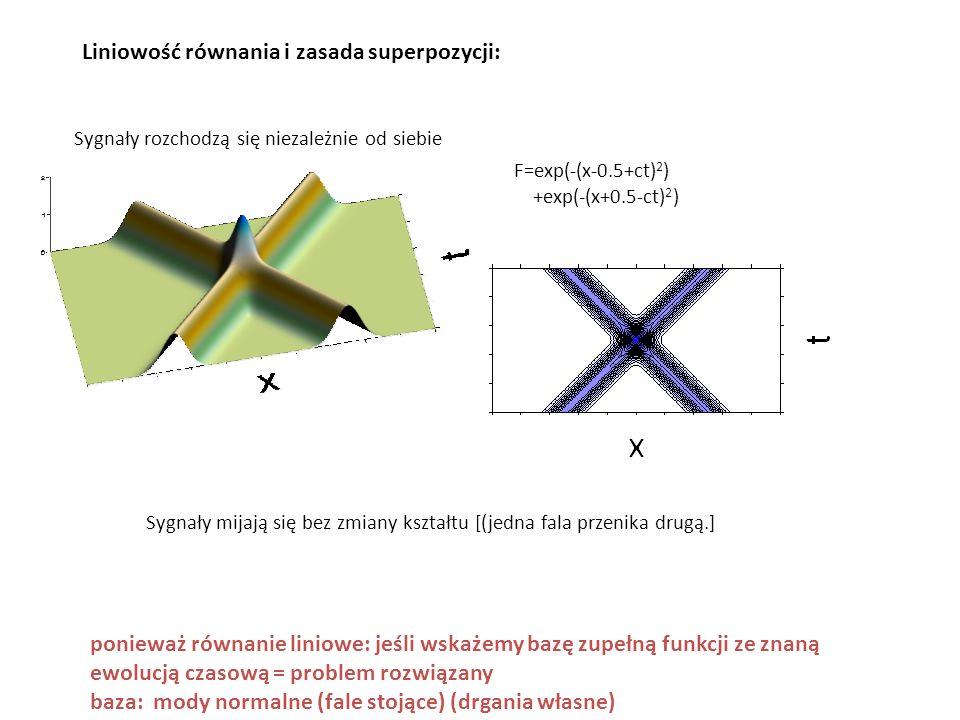Sygnały rozchodzą się niezależnie od siebie Liniowość równania i zasada superpozycji: Sygnały mijają się bez zmiany kształtu [(jedna fala przenika dru