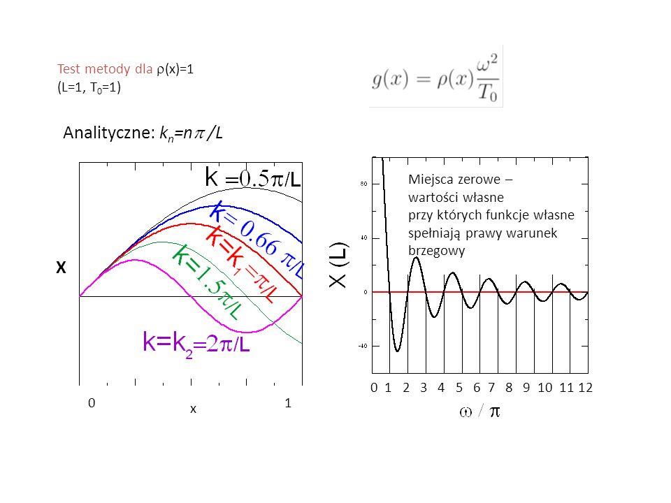 Miejsca zerowe – wartości własne przy których funkcje własne spełniają prawy warunek brzegowy Test metody dla  (x)=1 (L=1, T 0 =1) Analityczne: k n =