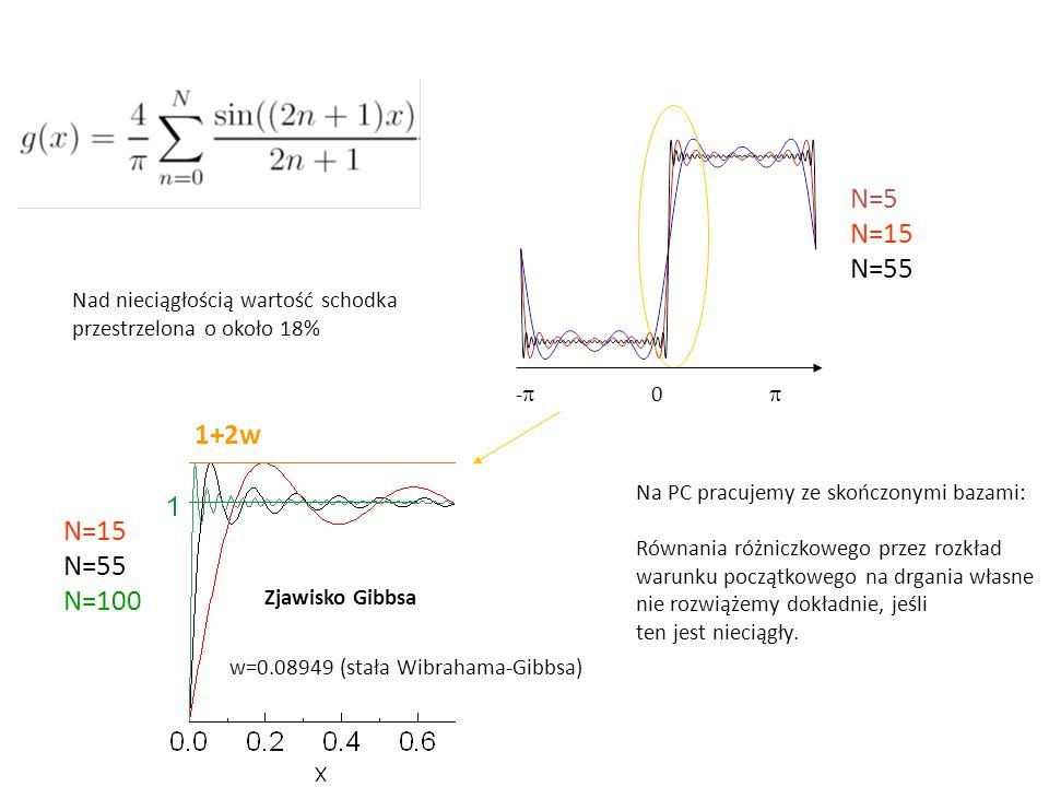 Zjawisko Gibbsa N=5 N=15 N=55 N=15 N=55 N=100 -  0  1+2w w=0.08949 (stała Wibrahama-Gibbsa) Nad nieciągłością wartość schodka przestrzelona o około