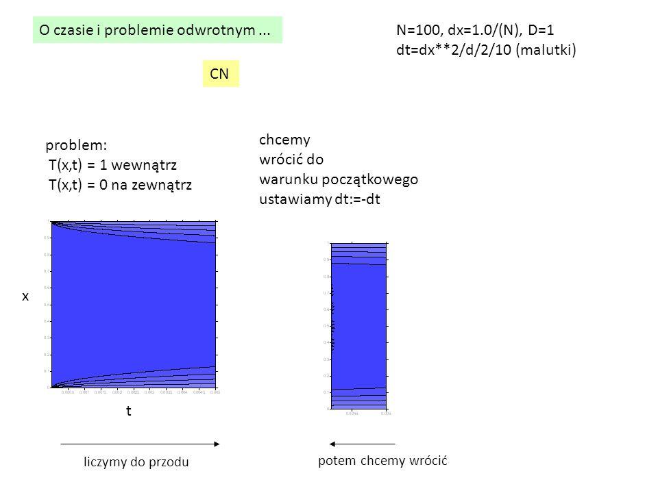 O czasie i problemie odwrotnym... problem: T(x,t) = 1 wewnątrz T(x,t) = 0 na zewnątrz chcemy wrócić do warunku początkowego ustawiamy dt:=-dt CN N=100