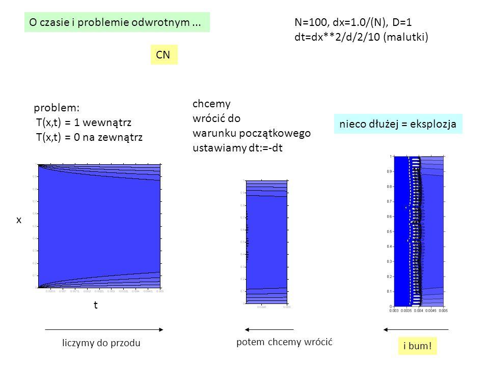 O czasie i problemie odwrotnym... problem: T(x,t) = 1 wewnątrz T(x,t) = 0 na zewnątrz chcemy wrócić do warunku początkowego ustawiamy dt:=-dt CN nieco