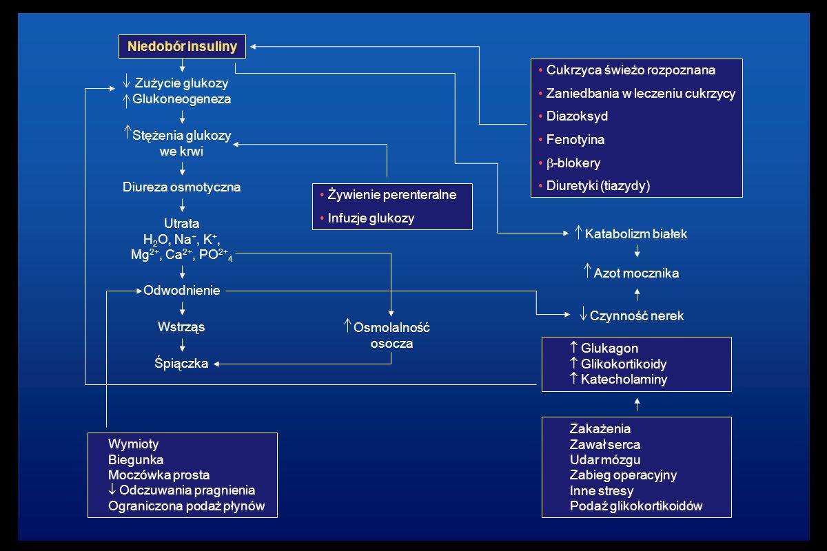 Niedobór insuliny Zużycie glukozy Glukoneogeneza Wymioty Biegunka Moczówka prosta  Odczuwania pragnienia Ograniczona podaż płynów Stężenia glukozy we krwi Diureza osmotyczna Utrata H 2 O, Na +, K +, Mg 2+, Ca 2+, PO 2+ 4 Odwodnienie Wstrząs Śpiączka Osmolalność osocza Żywienie perenteralne Infuzje glukozy Cukrzyca świeżo rozpoznana Zaniedbania w leczeniu cukrzycy Diazoksyd Fenotyina  -blokery Diuretyki (tiazydy) Zakażenia Zawał serca Udar mózgu Zabieg operacyjny Inne stresy Podaź glikokortikoidów  Glukagon  Glikokortikoidy  Katecholaminy Czynność nerek Azot mocznika Katabolizm białek