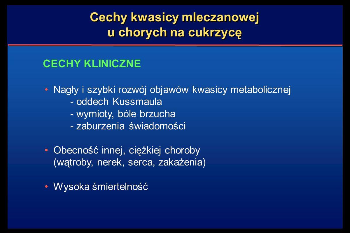 Cechy kwasicy mleczanowej u chorych na cukrzycę Nagły i szybki rozwój objawów kwasicy metabolicznej - oddech Kussmaula - wymioty, bóle brzucha - zaburzenia świadomości Obecność innej, ciężkiej choroby (wątroby, nerek, serca, zakażenia) Wysoka śmiertelność Nagły i szybki rozwój objawów kwasicy metabolicznej - oddech Kussmaula - wymioty, bóle brzucha - zaburzenia świadomości Obecność innej, ciężkiej choroby (wątroby, nerek, serca, zakażenia) Wysoka śmiertelność CECHY KLINICZNE