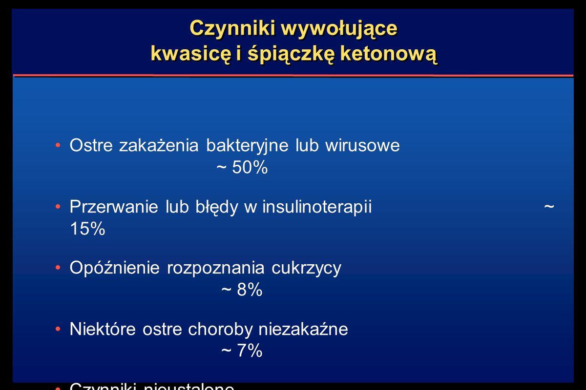 Czynniki wywołujące kwasicę i śpiączkę ketonową Ostre zakażenia bakteryjne lub wirusowe ~ 50% Przerwanie lub błędy w insulinoterapii ~ 15% Opóźnienie rozpoznania cukrzycy ~ 8% Niektóre ostre choroby niezakaźne ~ 7% Czynniki nieustalone ~ 20% Ostre zakażenia bakteryjne lub wirusowe ~ 50% Przerwanie lub błędy w insulinoterapii ~ 15% Opóźnienie rozpoznania cukrzycy ~ 8% Niektóre ostre choroby niezakaźne ~ 7% Czynniki nieustalone ~ 20%